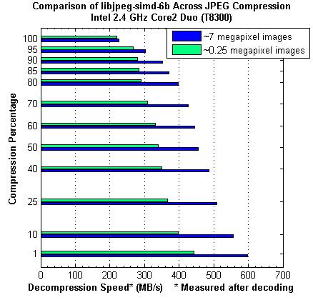 Libjpeg SIMD Extension Comparison across Image Size and Compression